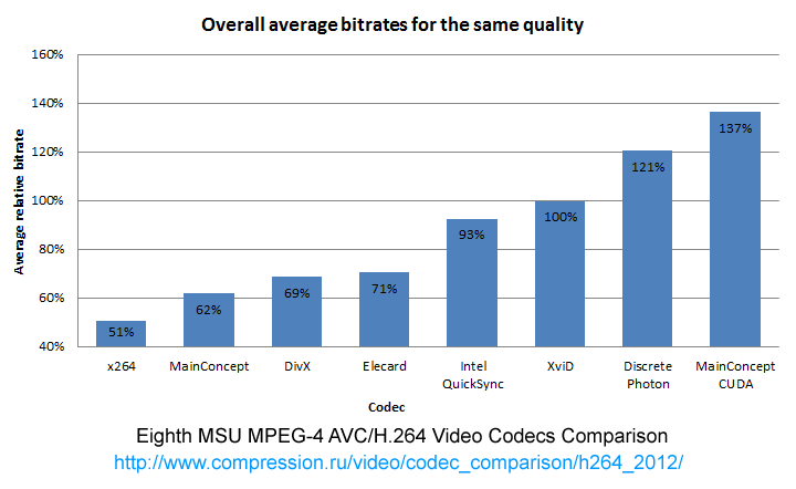 http://compression.ru/video/codec_comparison/h264_2012/figures/results.png