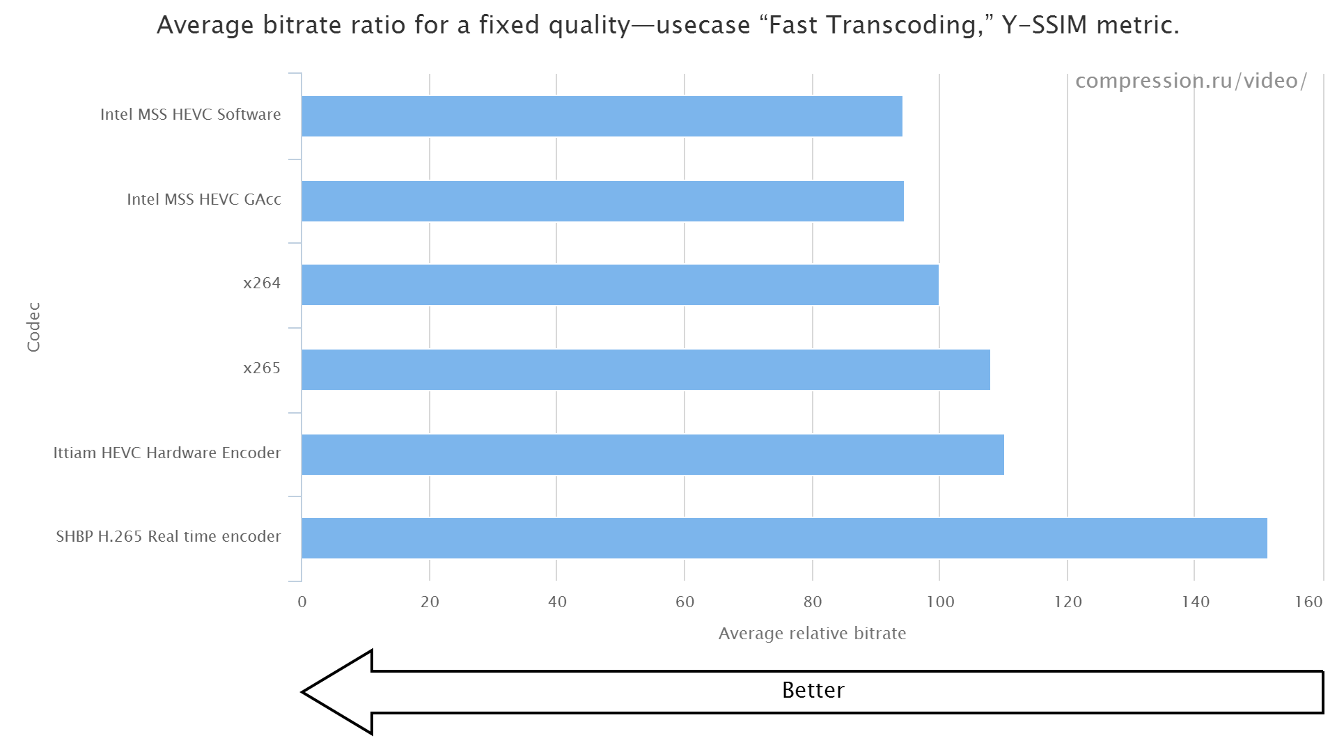 Average bitrate for Fast transcoding use-case (Y-SSIM metric)